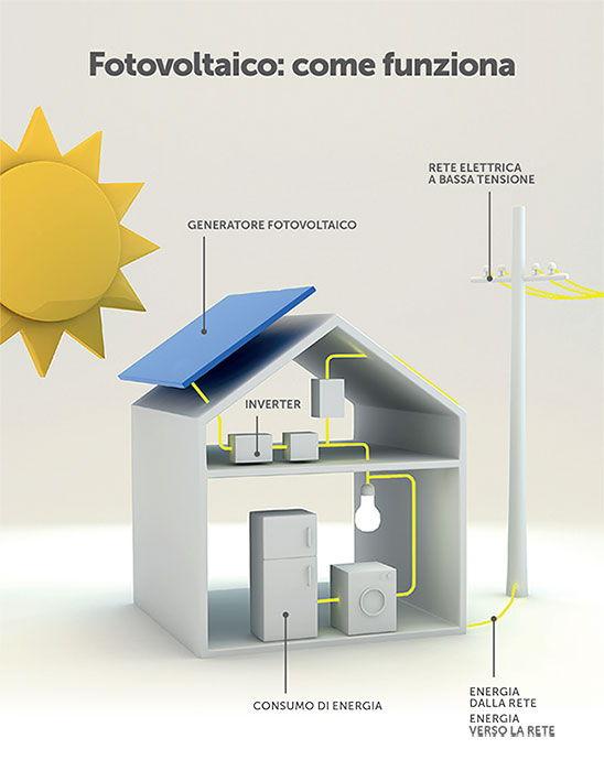 Impianti fotovoltaici vantaggi economici 28
